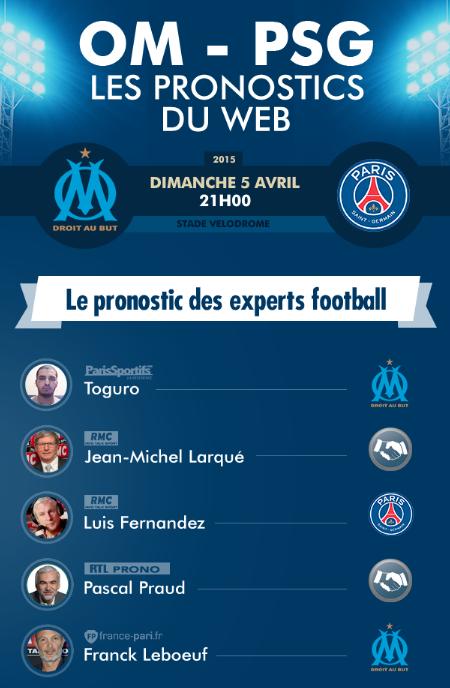 Infographie Pronostics OM PSG ParisSportifs.com
